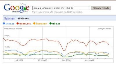 Graficos de metricas universitarias