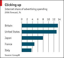 Reino Unido lidera la publicidad en Internet